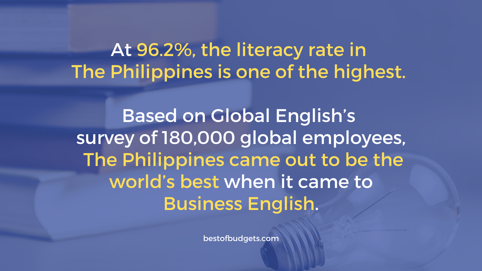 At 96.2%, the literacy rate in the Philippines is one of the highest. Based on Global English's survey of 180,000 global employees, the Philippines came out to be the world's best when it came to Business English.